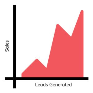 leads generated for today's business