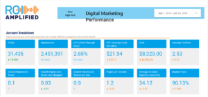 ROI Amplified Transparent Reporting 24/7 Live Report
