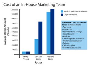 bar graph cost of in house marketing team