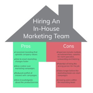 In-House marketing team pros and cons