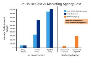 bar graph cost of in house vs marketing agency comparison