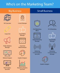 in house marketing team small business vs big business