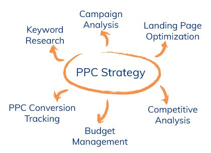 ppc strategy flow chart
