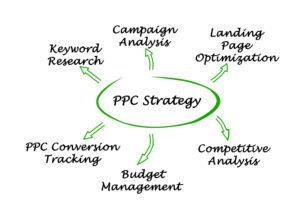 PPC Management strategy flow chart